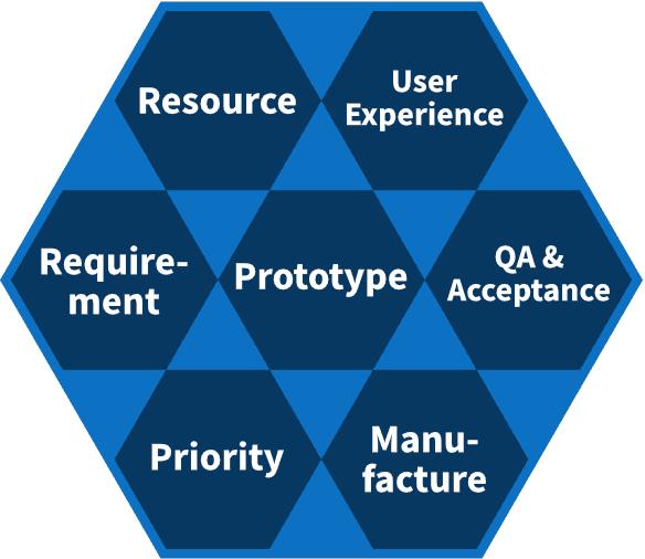 Aufgabengebiete der Auslieferung im Produktmanagement