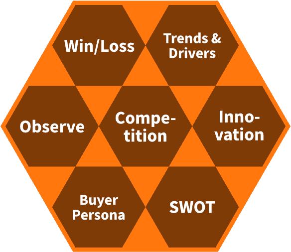 Aufgabengebiete der Product Discovery im Produktmanagement