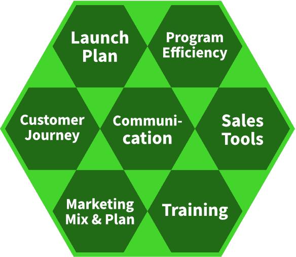 Aufgabengebiete des Go-to-Markets im Produktmanagement