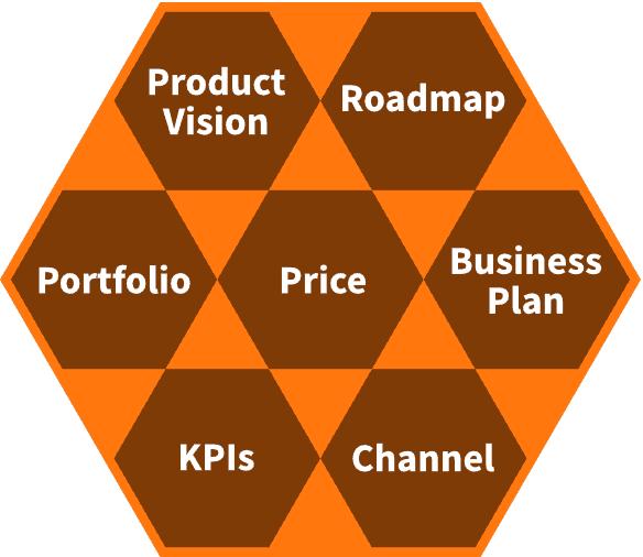 Aufgabengebiete der Produktstrategie