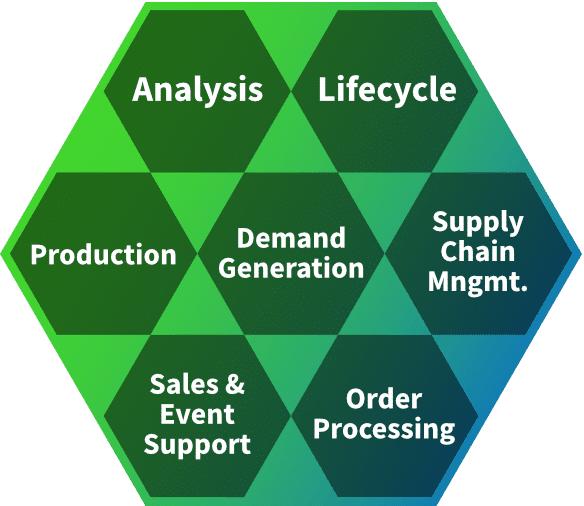 Aufgabengebiete des Erfolgscontrollings im Produktmanagement