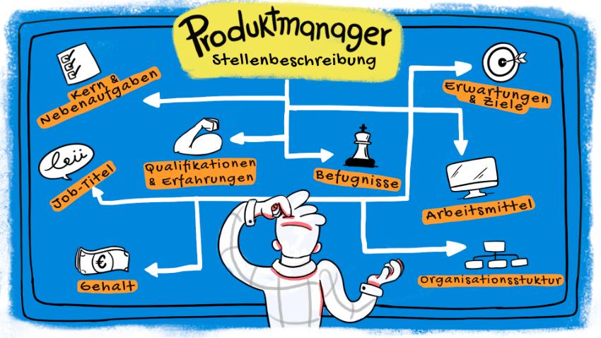 Produktmanager-Stellenbeschreibung: Die ultimative Anleitung