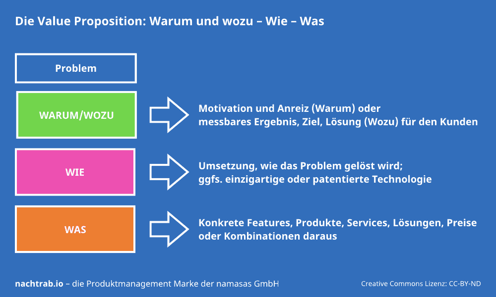 value-proposition-bestandteile