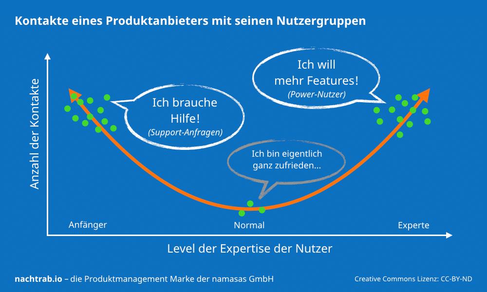 produktanbieter-kontakte-nutzergruppen-chart