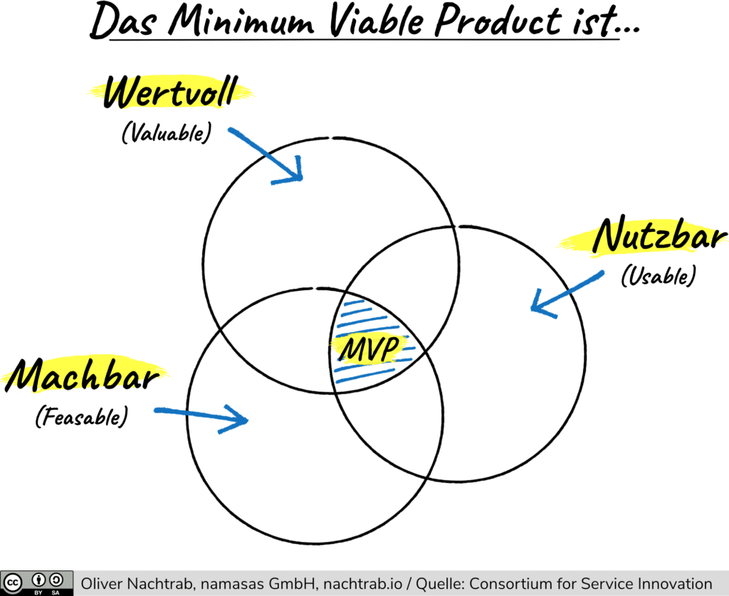 minimum-viable-product-kriterien