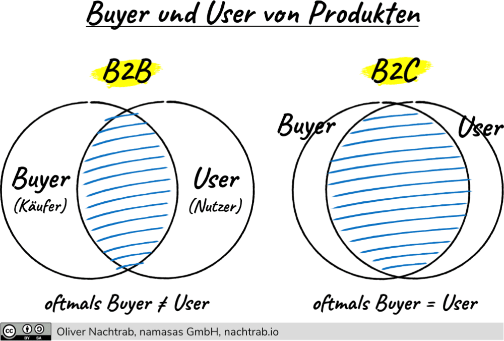 buyer-user-ueberschneidung