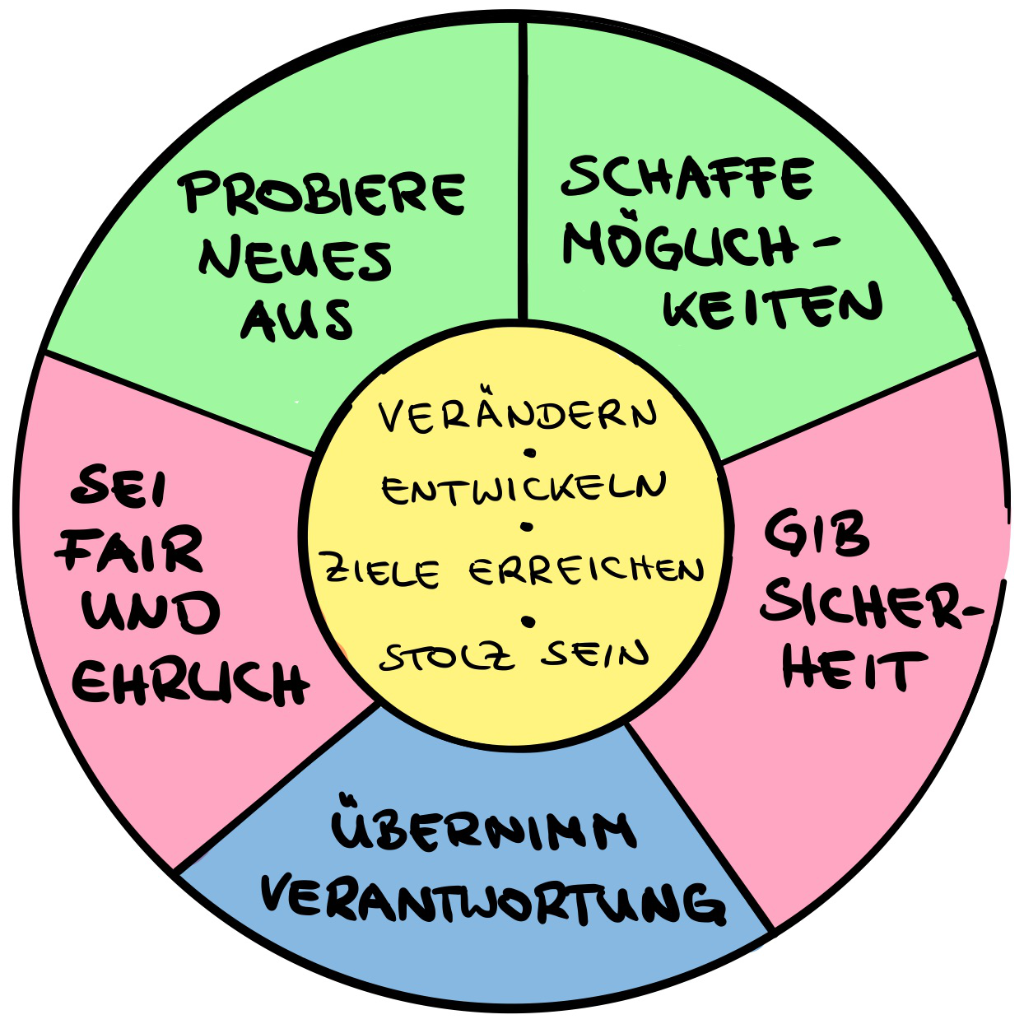 Werte Oliver Nachtrab