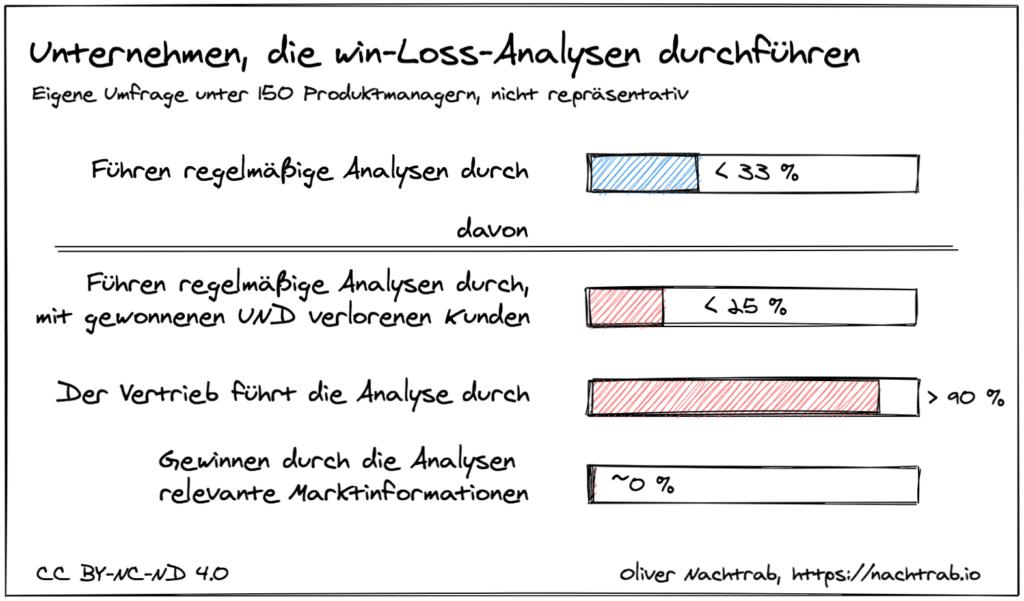 Anteil der Unternehmen, die Win-Loss-Analysen durchführen