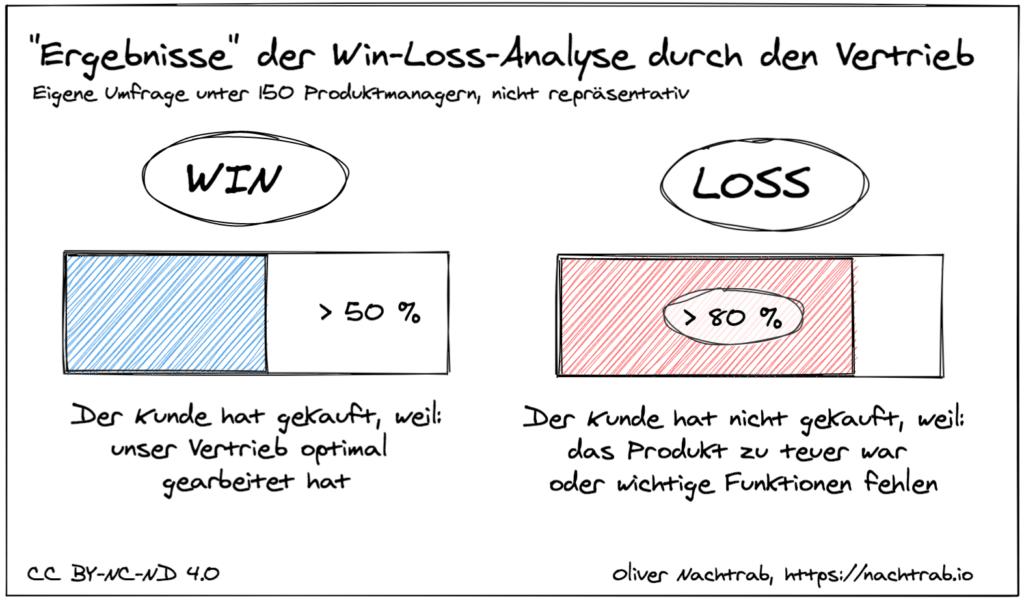 Ergebnisse der Win-Loss-Analyse, wenn sie der Vertrieb durchführt