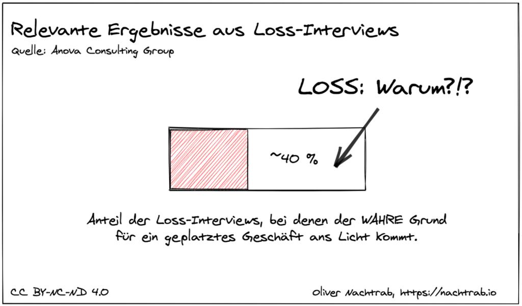 Anteil der Loss-Interviews, bei denen der wahre Grund ermittelt wird